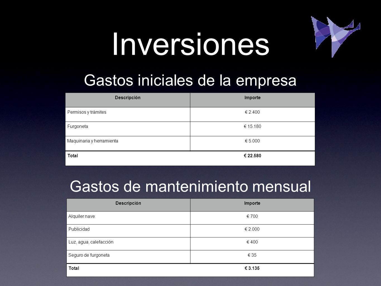 Inversiones DescripciónImporte Permisos y trámites 2.400 Furgoneta 15.180 Maquinaria y herramienta 5.000 Total 22.580 Gastos iniciales de la empresa G