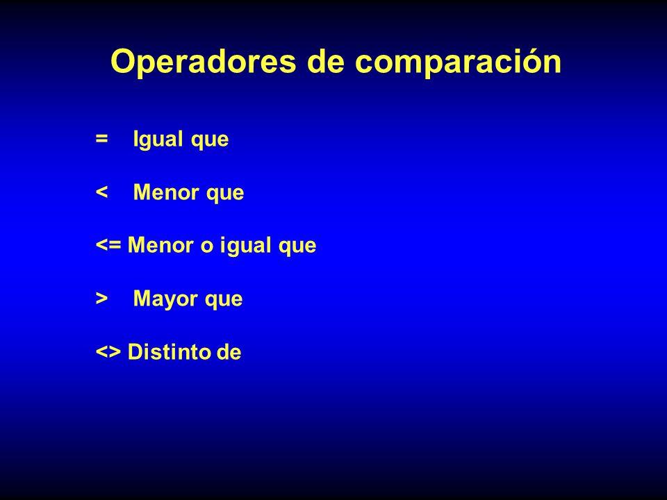 Operadores de comparación = Igual que < Menor que <= Menor o igual que > Mayor que <> Distinto de
