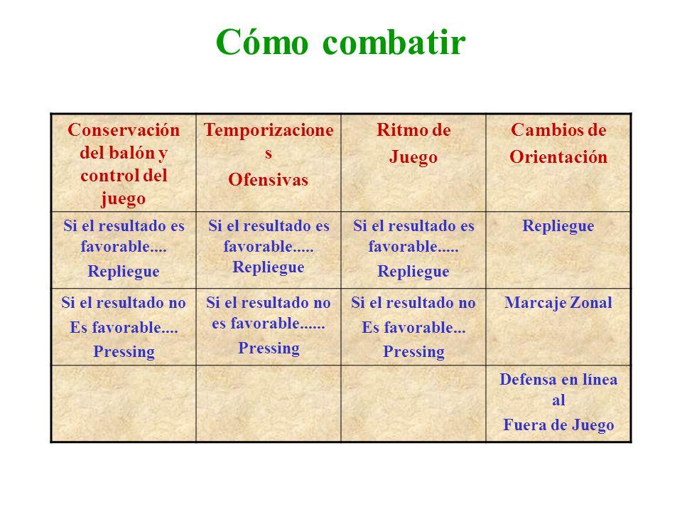 Cómo combatir Conservación del balón y control del juego Temporizacione s Ofensivas Ritmo de Juego Cambios de Orientación Si el resultado es favorable