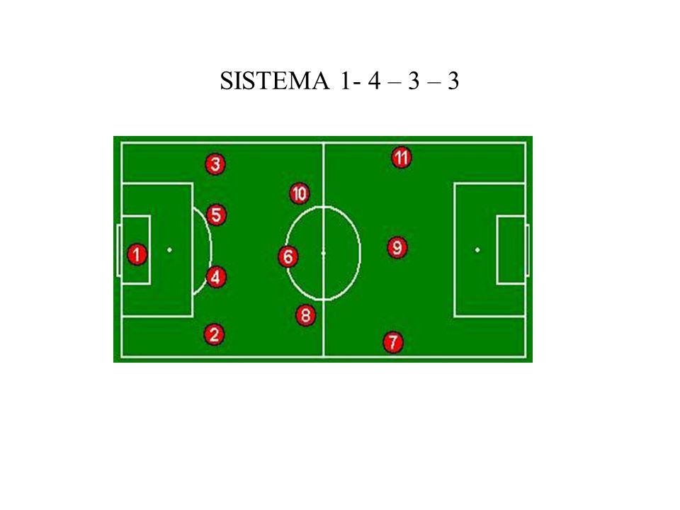 SISTEMA 1- 4 – 3 – 3