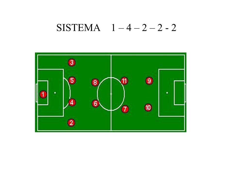 SISTEMA 1 – 4 – 2 – 2 - 2
