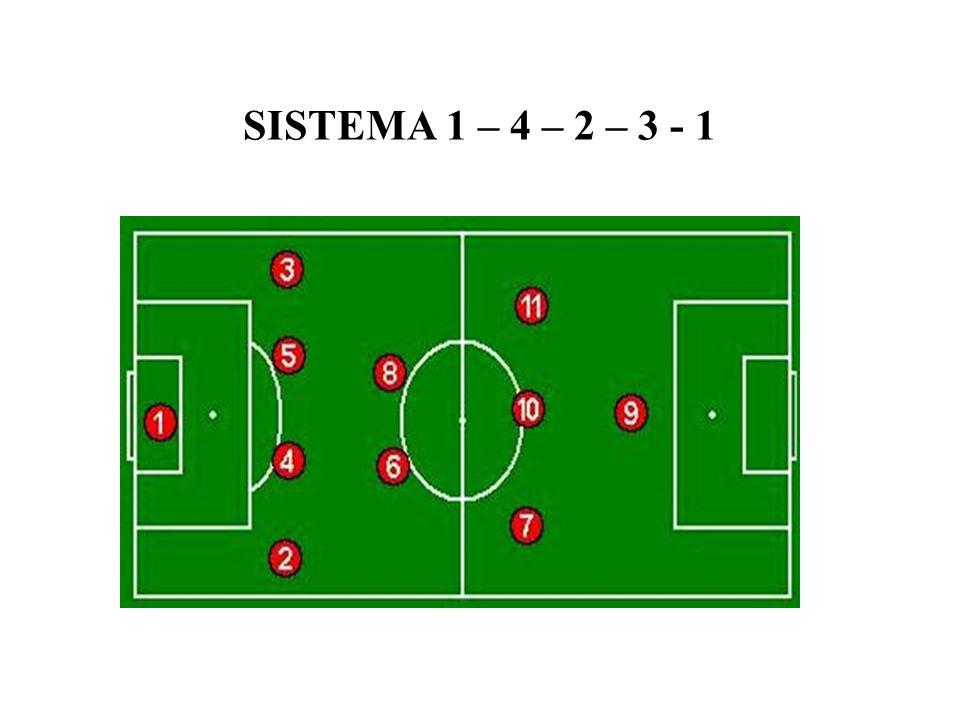 SISTEMA 1 – 4 – 2 – 3 - 1
