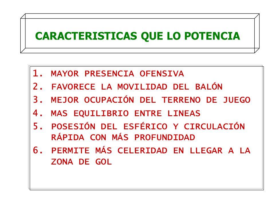 CARACTERISTICAS QUE LO POTENCIA 1.MAYOR PRESENCIA OFENSIVA 2.FAVORECE LA MOVILIDAD DEL BALÓN 3.MEJOR OCUPACIÓN DEL TERRENO DE JUEGO 4.MAS EQUILIBRIO E