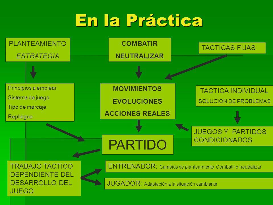 En la Práctica PARTIDO PLANTEAMIENTO ESTRATEGIA Principios a emplear Sistema de juego Tipo de marcaje Repliegue COMBATIR NEUTRALIZAR TACTICAS FIJAS TA