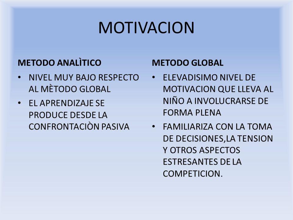 MOTIVACION METODO ANALÌTICO NIVEL MUY BAJO RESPECTO AL MÈTODO GLOBAL EL APRENDIZAJE SE PRODUCE DESDE LA CONFRONTACIÒN PASIVA METODO GLOBAL ELEVADISIMO