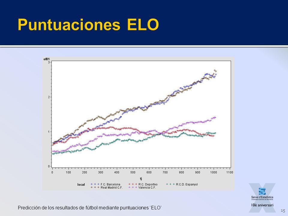 Predicción de los resultados de fútbol mediante puntuaciones ELO 15