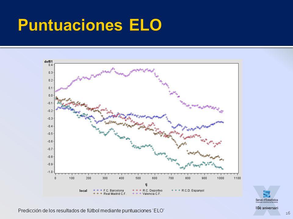 Predicción de los resultados de fútbol mediante puntuaciones ELO 16