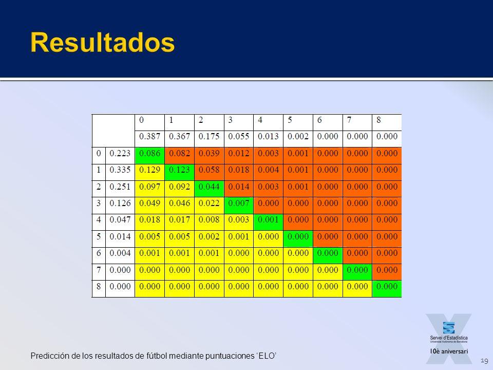 Predicción de los resultados de fútbol mediante puntuaciones ELO 19