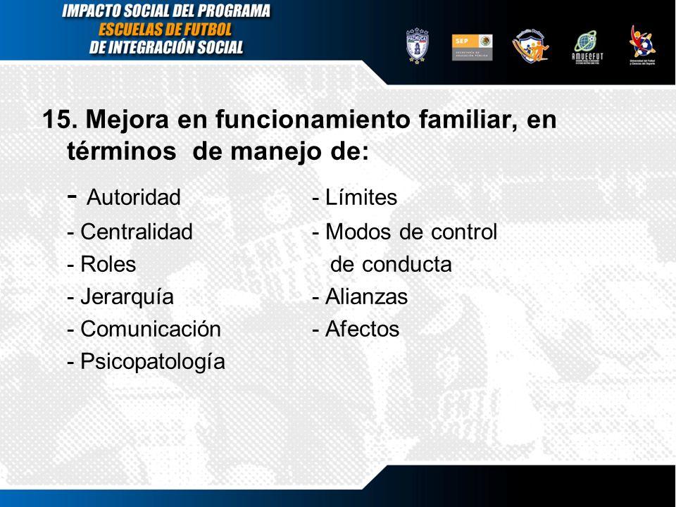 15. Mejora en funcionamiento familiar, en términos de manejo de: - Autoridad- Límites - Centralidad- Modos de control - Roles de conducta - Jerarquía-