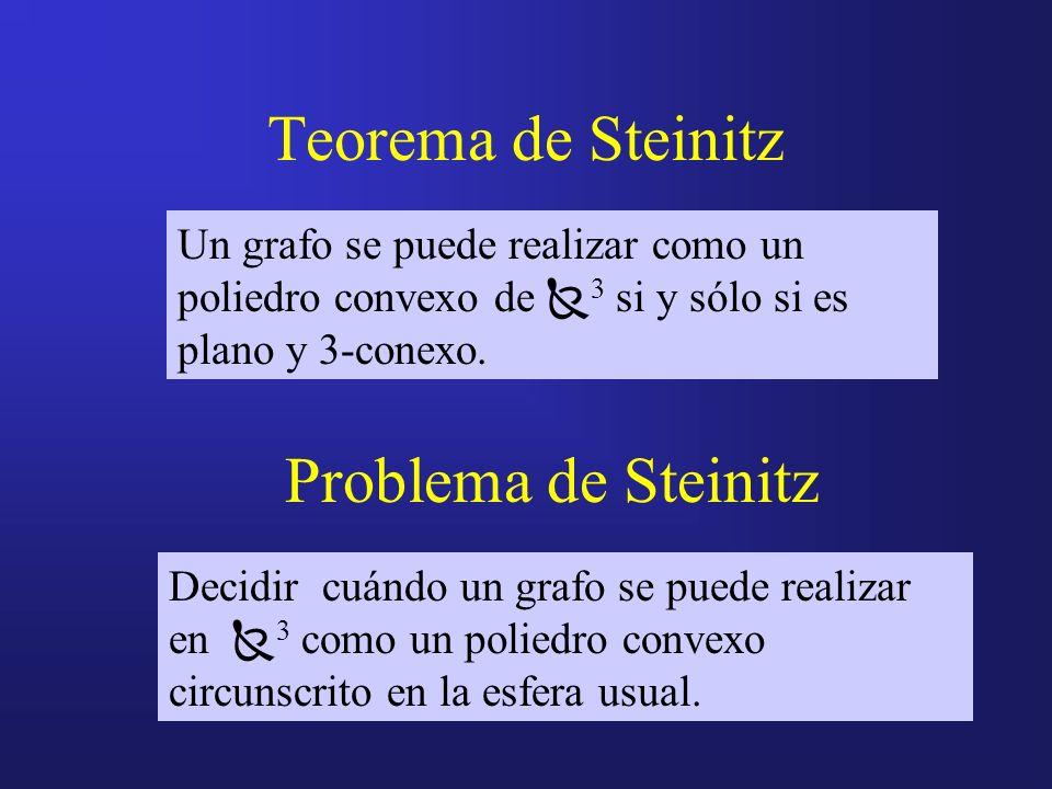 Teorema de Steinitz Problema de Steinitz Un grafo se puede realizar como un poliedro convexo de 3 si y sólo si es plano y 3-conexo. Decidir cuándo un