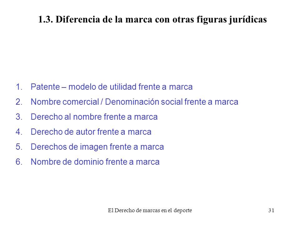El Derecho de marcas en el deporte31 1.3. Diferencia de la marca con otras figuras jurídicas 1.Patente – modelo de utilidad frente a marca 2.Nombre co