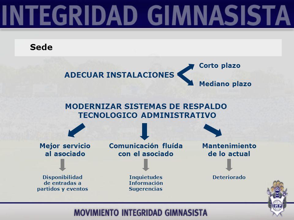 Sede POSIBILIDAD DE NUEVA OBRA Corto plazo Mediano plazo Terreno lindero (con un programa de necesidades según lo requerido por el socio.)