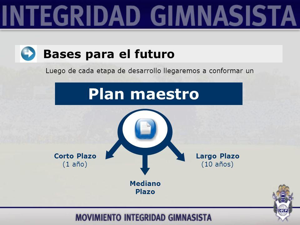 Bases para el futuro Luego de cada etapa de desarrollo llegaremos a conformar un Plan maestro Corto Plazo (1 año) Largo Plazo (10 años) Mediano Plazo