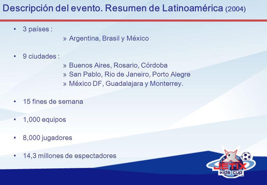 Descripción del evento. Resumen de Latinoamérica (2004) 3 países : »Argentina, Brasil y México 9 ciudades : »Buenos Aires, Rosario, Córdoba »San Pablo