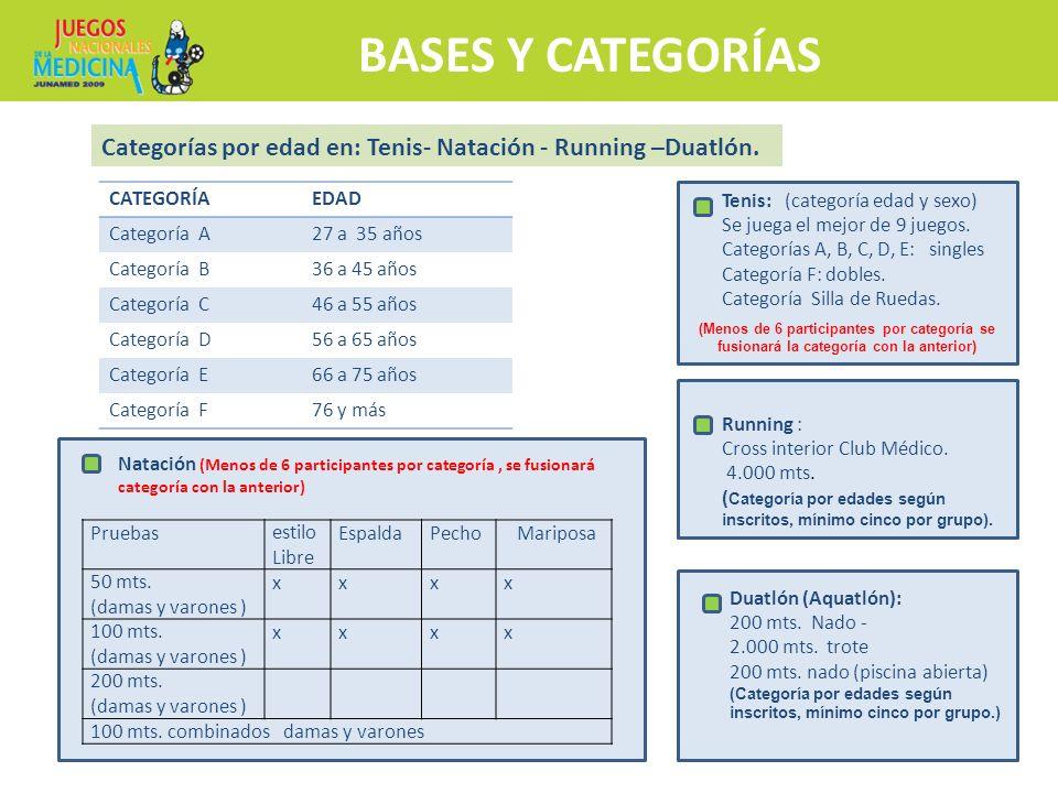 BASES Y CATEGORÍAS Categorías por edad en: Tenis- Natación - Running –Duatlón. CATEGORÍAEDAD Categoría A27 a 35 años Categoría B36 a 45 años Categoría