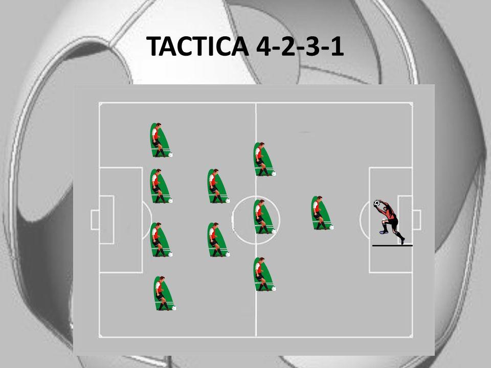 TACTICA 4-2-3-1 Esta táctica es un derivado del 4-1-4-1. Se supone que el 4-2-3-1 es más equilibrado ya que posiciona un centro del campo a dos centra