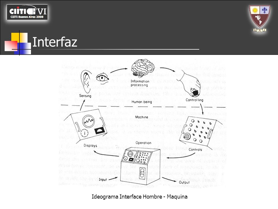 Interfaz Computer Interface Device Interface Human Robot Interaction