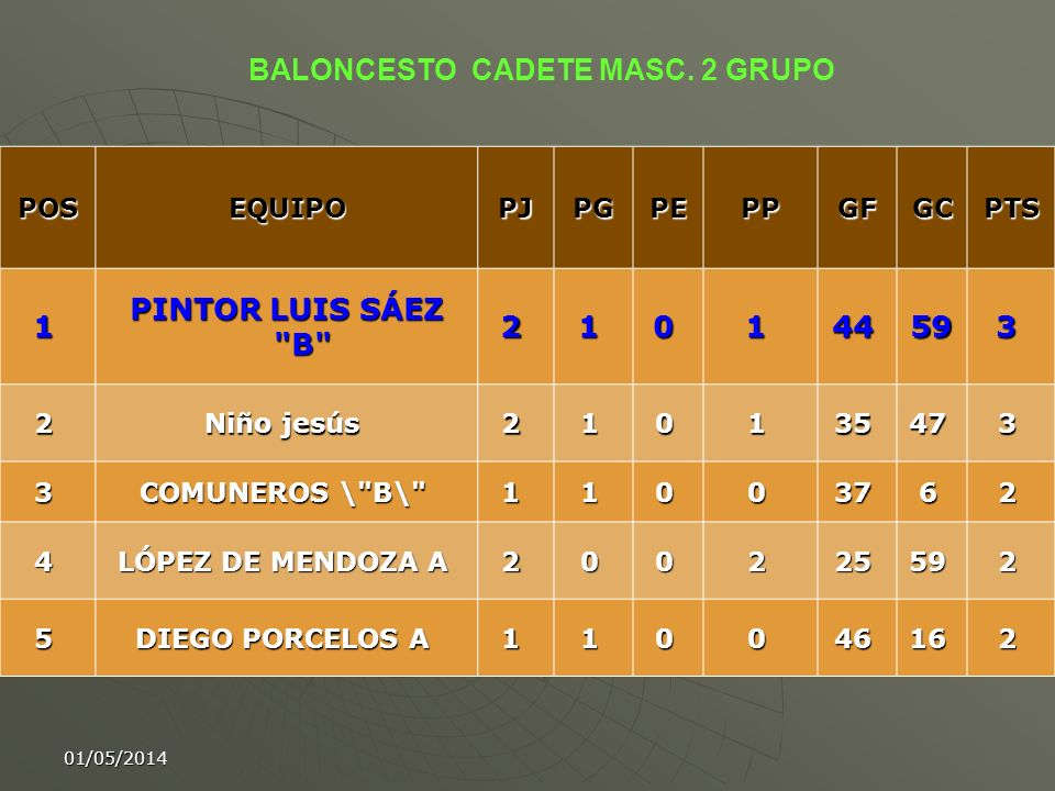 01/05/2014 POSEQUIPOPJPGPEPPGFGCPTS 1 PINTOR LUIS SÁEZ
