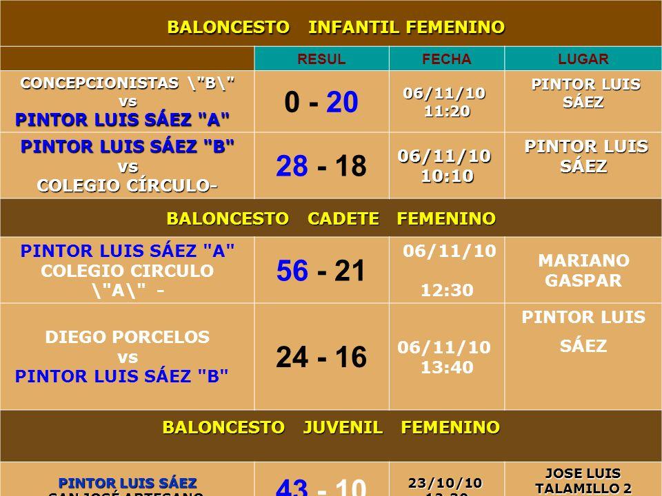 01/05/2014 I.E.S PINTOR LUIS SÁEZ 9 Diapositivas (2 minutos) 9 BALONCESTO INFANTIL FEMENINO BALONCESTO INFANTIL FEMENINO RESULFECHALUGAR CONCEPCIONIST