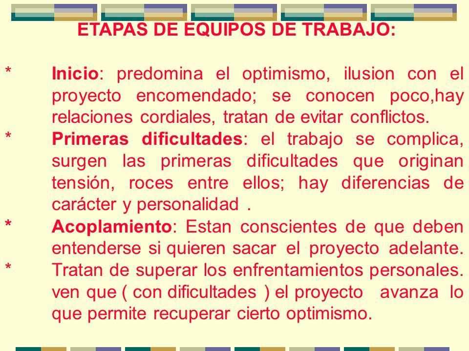 ETAPAS DE EQUIPOS DE TRABAJO: *Inicio: predomina el optimismo, ilusion con el proyecto encomendado; se conocen poco,hay relaciones cordiales, tratan de evitar conflictos.