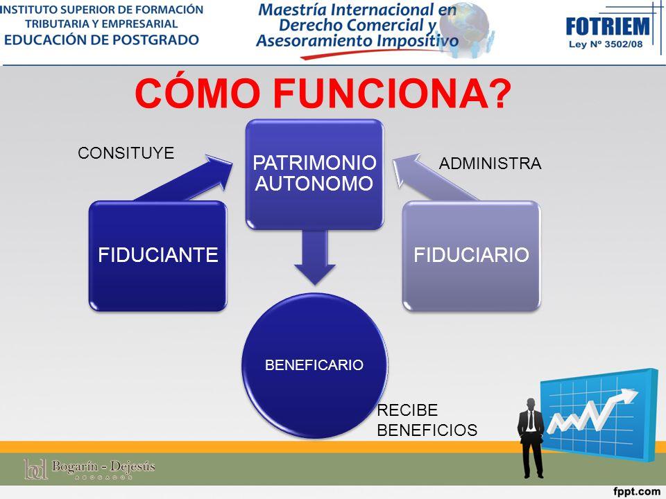 CÓMO FUNCIONA? BENEFICARIO FIDUCIANTE PATRIMONIO AUTONOMO FIDUCIARIO CONSITUYE RECIBE BENEFICIOS ADMINISTRA