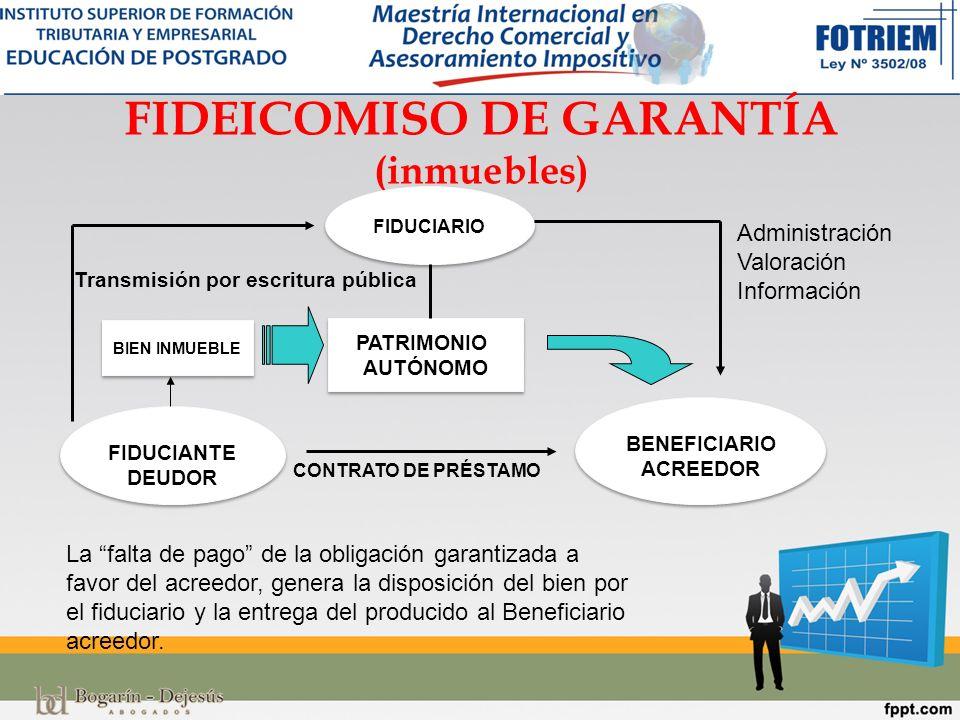 FIDEICOMISO DE GARANTÍA (inmuebles y con fondos AFD) FIDUCIANTE DEUDOR FIDUCIARIO BENEFICIARIO BANCO ACREEDOR (IFI) PATRIMONIO AUTÓNOMO BIEN INMUEBLE Transmisión por escritura pública AGENCIA FINANCIERA DE DESARROLLO Entrega fondos para el préstamo La AFD se convierte en BENEFICIARIO en caso de resolución de la IFI Proyecto de adquisición, construcción o remodelación Aprobado por la IFI y la AFD Administración Valoración Información CONTRATO DE PRÉSTAMO