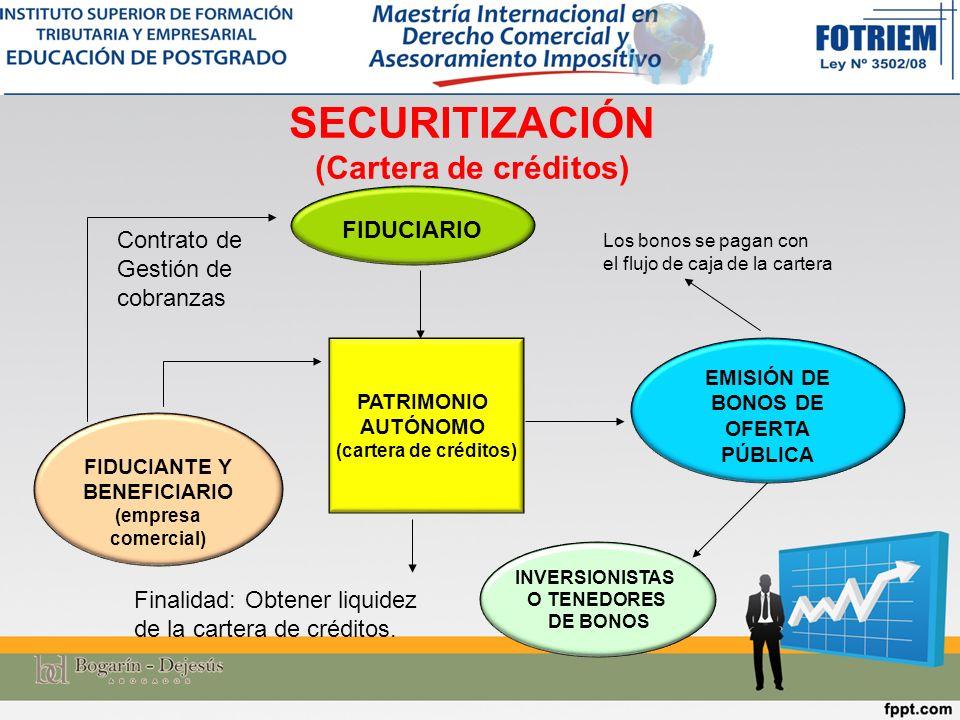 FIDUCIANTE Y BENEFICIARIO (empresa comercial) FIDUCIARIO EMISIÓN DE BONOS DE OFERTA PÚBLICA PATRIMONIO AUTÓNOMO (cartera de créditos) SECURITIZACIÓN (Cartera de créditos) INVERSIONISTAS O TENEDORES DE BONOS Contrato de Gestión de cobranzas Finalidad: Obtener liquidez de la cartera de créditos.