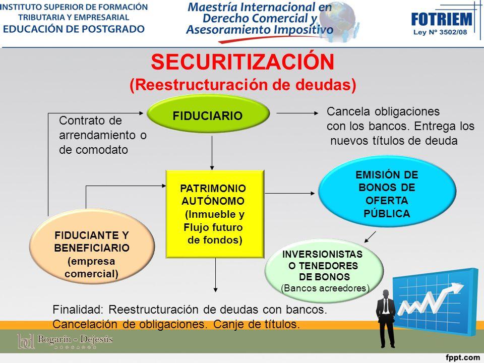FIDUCIANTE o INVERSIONISTA FIDUCIARIO Adquisición de porcentajes de derechos patrimoniales s/ los jugadores de fútbol PATRIMONIO AUTÓNOMO (derechos patrimoniales jugadores de fútbol) APORTES DE SUMAS DE DINERO FIDUCIA DE INVERSIÓN COLECTIVA (Derechos patrimoniales jugadores de fútbol) COLOCACIÓN EN EL MERCADO DE VALORES Emisión de TÍTULOS DE PARTICIPACIÓN COMITÉ ASESOR DE INVERSIONES Emite un informe técnico s/ la adquisición de los derechos patrimoniales