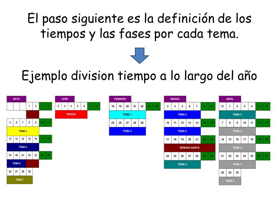 El paso siguiente es la definición de los tiempos y las fases por cada tema. Ejemplo division tiempo a lo largo del año