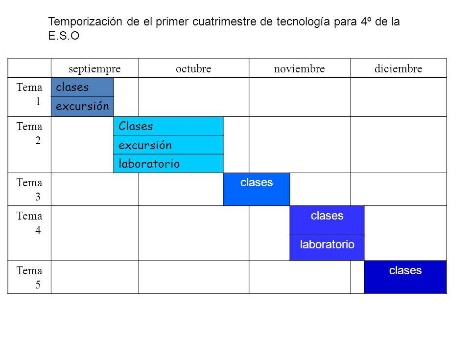 septiempreoctubrenoviembrediciembre Tema 1 clases excursión Tema 2 Clases Tema 1examen excursión laboratorio Tema 3 clases Tema2 Tema 4 Tema 6 clases