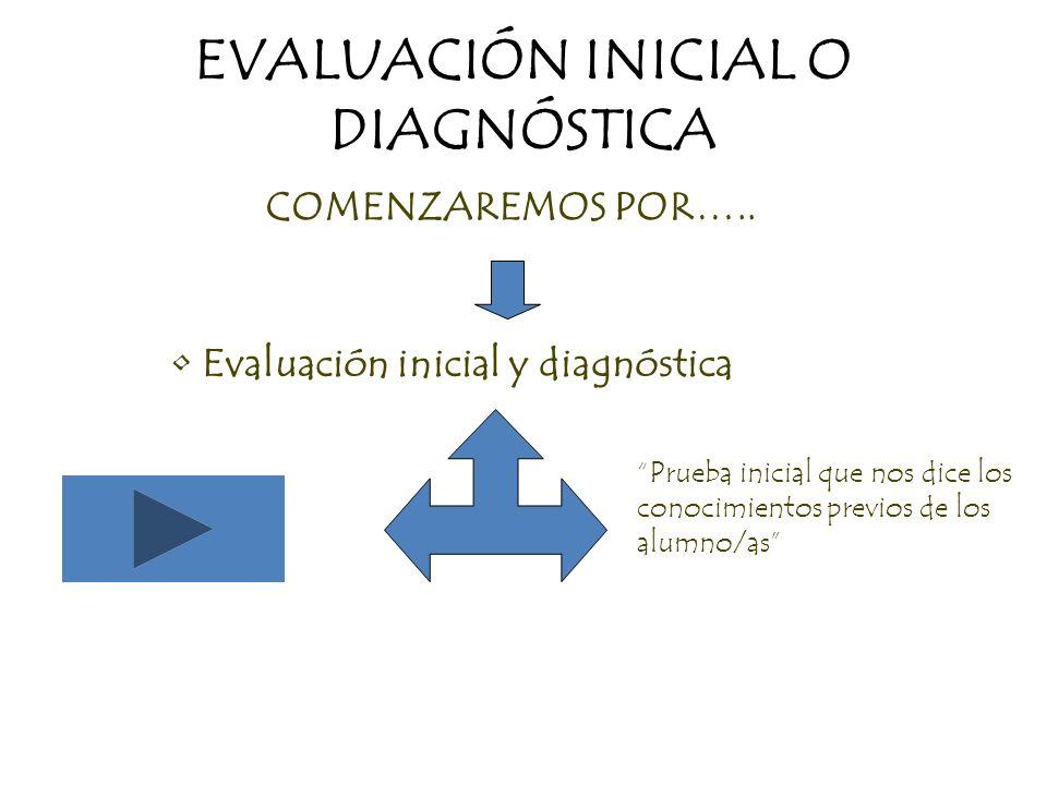 EVALUACIÓN INICIAL O DIAGNÓSTICA COMENZAREMOS POR….. Evaluación inicial y diagnóstica Prueba inicial que nos dice los conocimientos previos de los alu