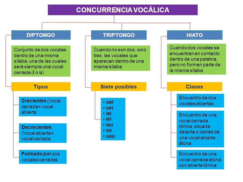 CONCURRENCIA VOCÁLICA DIPTONGO TRIPTONGO HIATO Conjunto de dos vocales dentro de una misma sílaba, una de las cuales será siempre una vocal cerrada (i