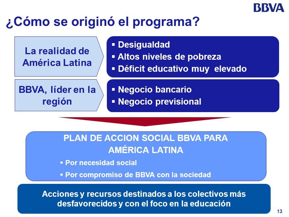 13 ¿Cómo se originó el programa? La realidad de América Latina Desigualdad Altos niveles de pobreza Déficit educativo muy elevado BBVA, líder en la re