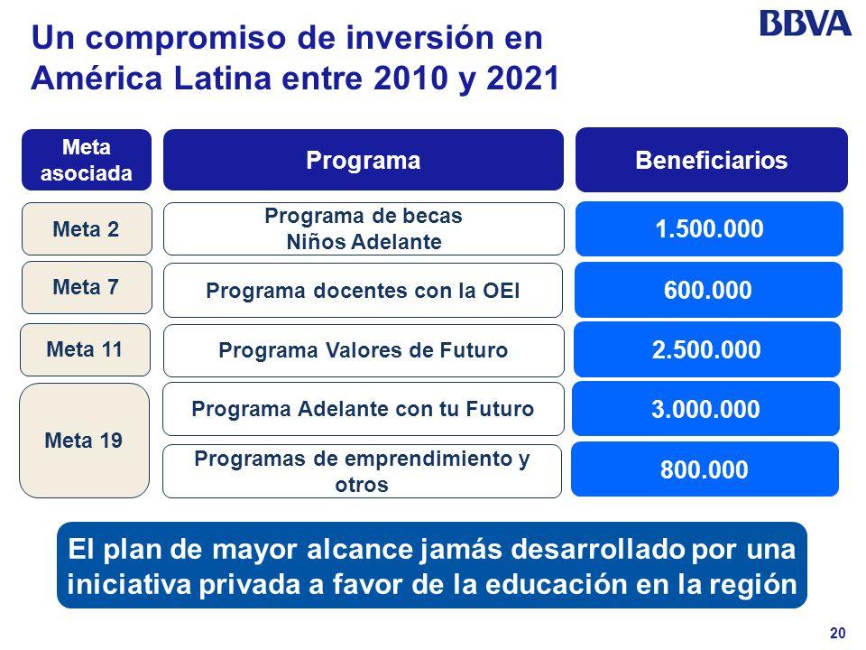 20 Un compromiso de inversión en América Latina entre 2010 y 2021 Programa de becas Niños Adelante Programa docentes con la OEI Programa Valores de Fu
