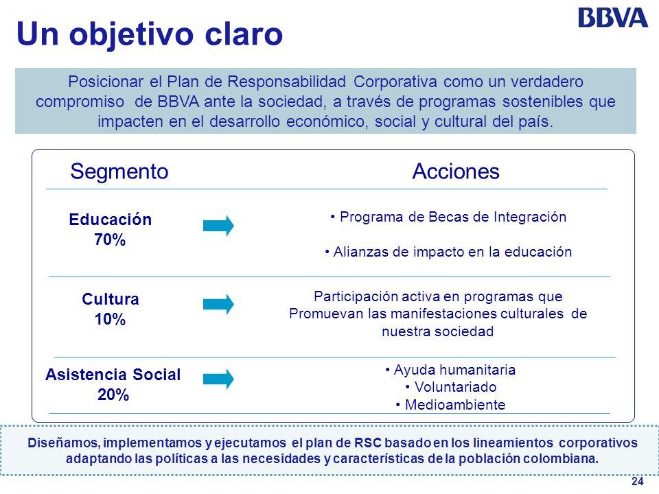 24 Un objetivo claro Posicionar el Plan de Responsabilidad Corporativa como un verdadero compromiso de BBVA ante la sociedad, a través de programas so
