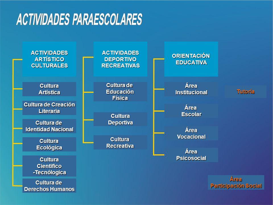 Cultura Artística ORIENTACIÓN EDUCATIVA ACTIVIDADES DEPORTIVO RECREATIVAS ACTIVIDADES ARTÍSTICO CULTURALES Cultura de Cultura de Derechos Humanos Dere