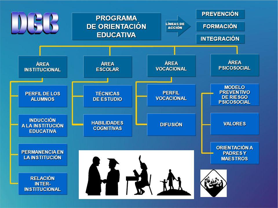 PREVENCIÓN FORMACIÓN INTEGRACIÓN PROGRAMA DE ORIENTACIÓN EDUCATIVA LÍNEAS DE ACCIÓN PERFIL DE LOS ALUMNOS PERMANENCIA EN LA INSTITUCIÓN RELACIÓNINTER-