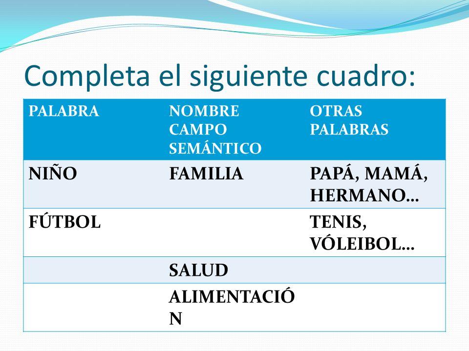 Completa el siguiente cuadro: PALABRANOMBRE CAMPO SEMÁNTICO OTRAS PALABRAS NIÑOFAMILIAPAPÁ, MAMÁ, HERMANO… FÚTBOLTENIS, VÓLEIBOL… SALUD ALIMENTACIÓ N