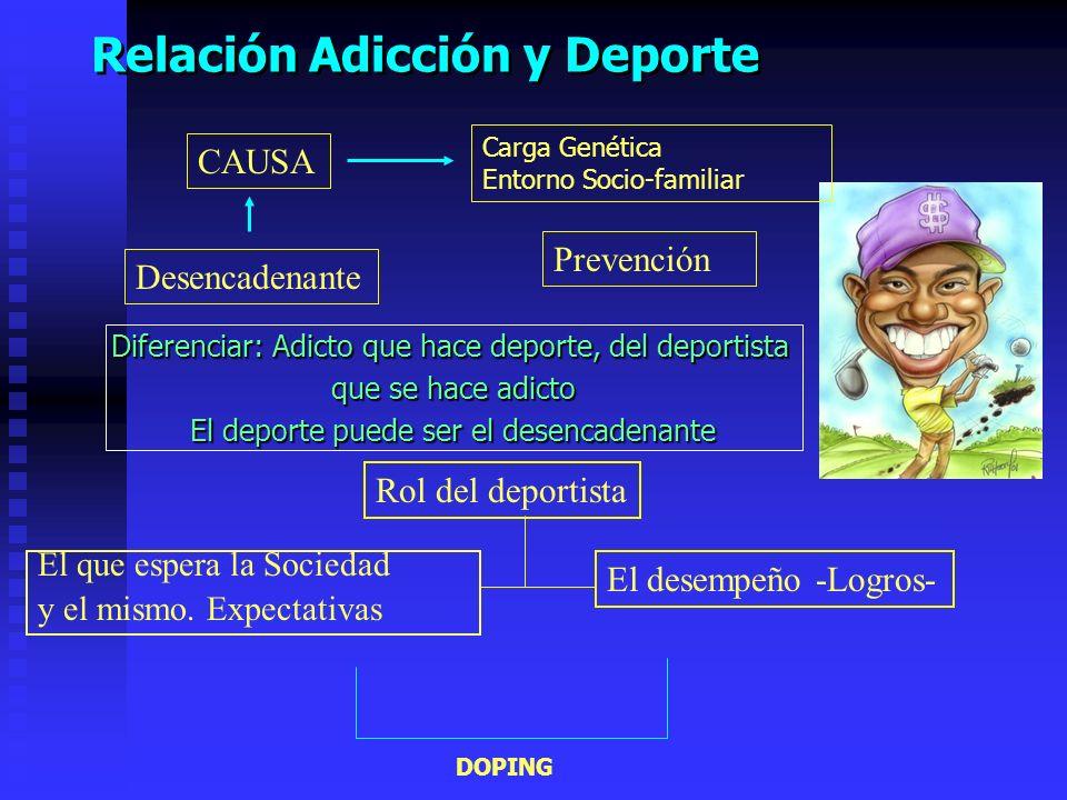 Relación Adicción y Deporte Carga Genética Entorno Socio-familiar DOPING Prevención CAUSA Desencadenante Rol del deportista El desempeño -Logros- El que espera la Sociedad y el mismo.