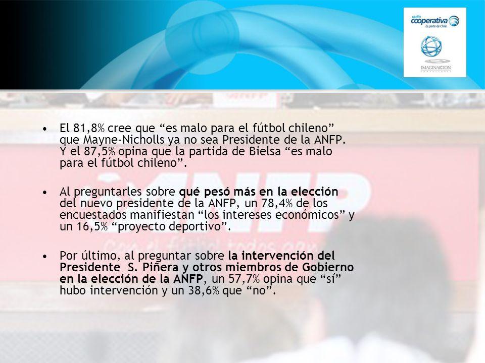 El 81,8% cree que es malo para el fútbol chileno que Mayne-Nicholls ya no sea Presidente de la ANFP. Y el 87,5% opina que la partida de Bielsa es malo