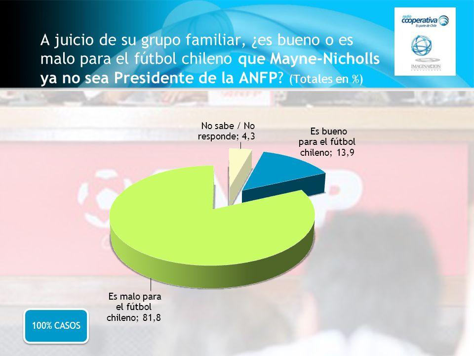 A juicio de su grupo familiar, ¿es bueno o es malo para el fútbol chileno que Mayne-Nicholls ya no sea Presidente de la ANFP? (Totales en %) 100% CASO