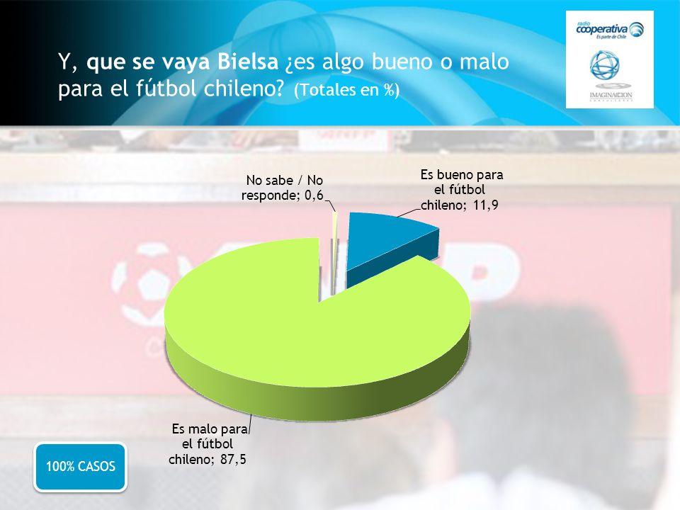 Y, que se vaya Bielsa ¿es algo bueno o malo para el fútbol chileno? (Totales en %) 100% CASOS