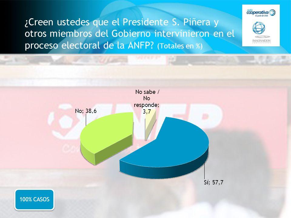 ¿Creen ustedes que el Presidente S. Piñera y otros miembros del Gobierno intervinieron en el proceso electoral de la ANFP? (Totales en %) 100% CASOS
