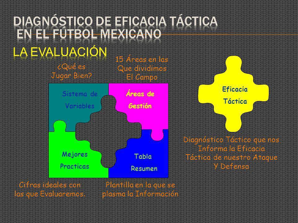 Tabla Resumen Sistema de Variables Mejores Practicas Áreas de Gestión Eficacia Táctica Plantilla en la que se plasma la Información ¿Qué es Jugar Bien.