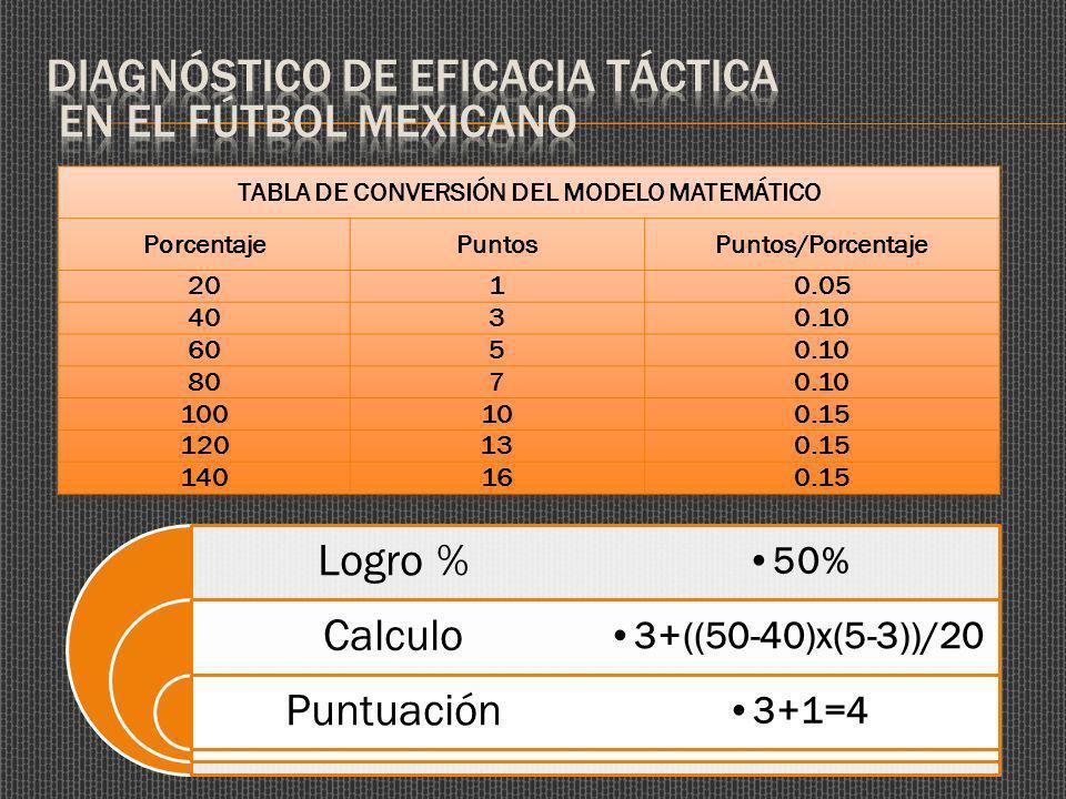 Logro % Calculo Puntuación 50% 3+((50-40)x(5-3))/20 3+1=4
