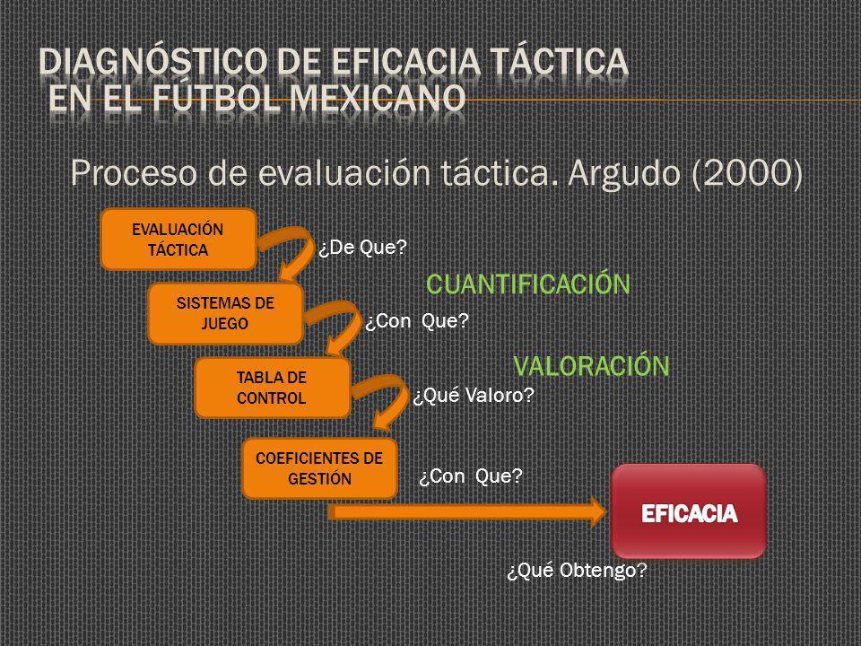 Proceso de evaluación táctica. Argudo (2000) EVALUACIÓN TÁCTICA SISTEMAS DE JUEGO ¿De Que.