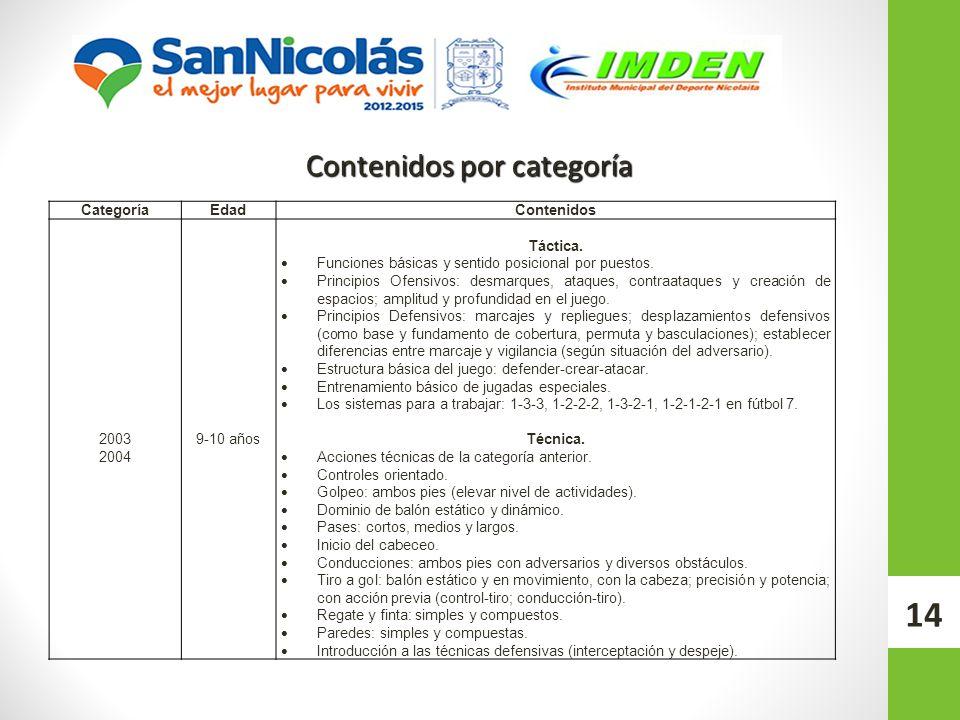14 Contenidos por categoría CategoríaEdadContenidos 2003 2004 9-10 años Táctica. Funciones básicas y sentido posicional por puestos. Principios Ofensi