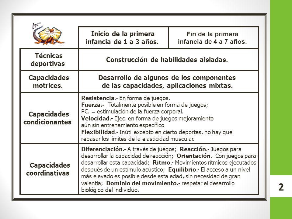 Técnicas deportivas Capacidades motrices. Capacidades condicionantes Capacidades coordinativas Inicio de la primera infancia de 1 a 3 años. Fin de la