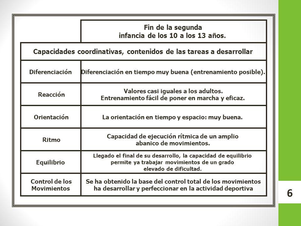 Capacidades coordinativas, contenidos de las tareas a desarrollar Fin de la segunda infancia de los 10 a los 13 años. OrientaciónLa orientación en tie