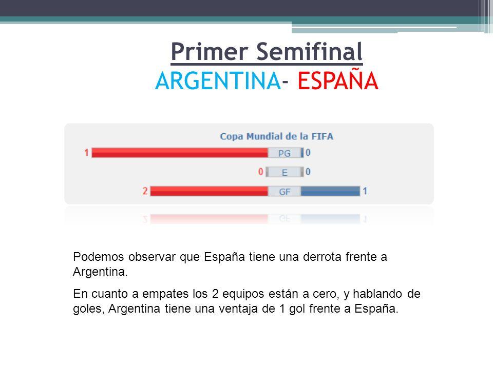 Primer Semifinal ARGENTINA- ESPAÑA Podemos observar que España tiene una derrota frente a Argentina. En cuanto a empates los 2 equipos están a cero, y